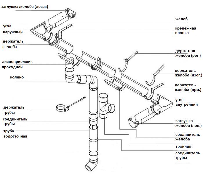 Водосточная система Технониколь